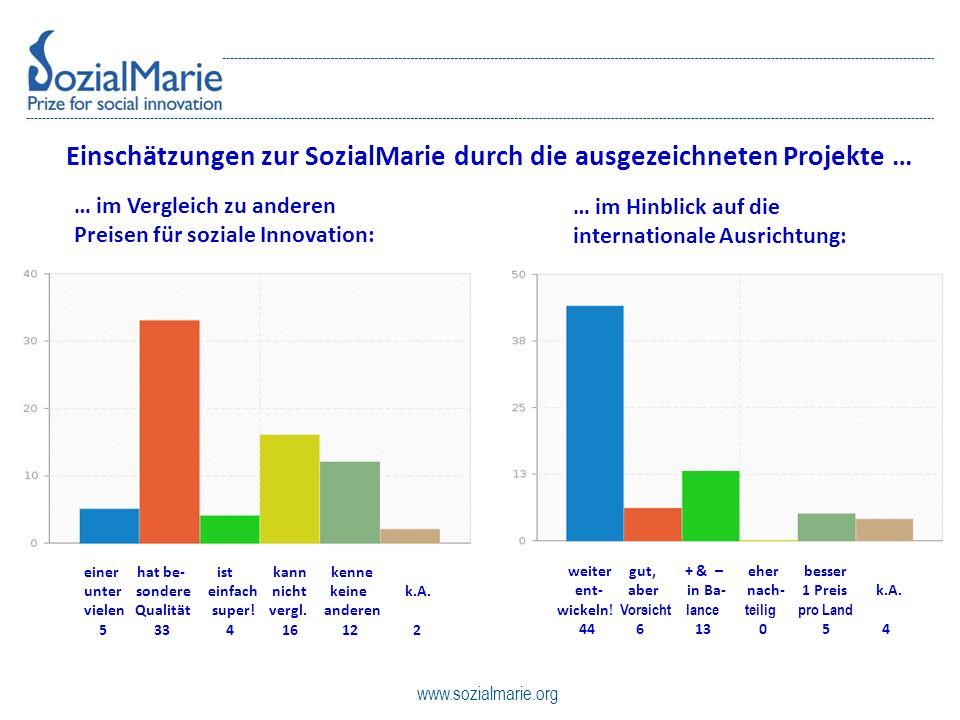 www.sozialmarie.org Einschätzungen zur SozialMarie durch die ausgezeichneten Projekte … … im Vergleich zu anderen Preisen für soziale Innovation: … im Hinblick auf die internationale Ausrichtung: einer hat be- ist kann kenne unter sondere einfach nicht keine k.A.