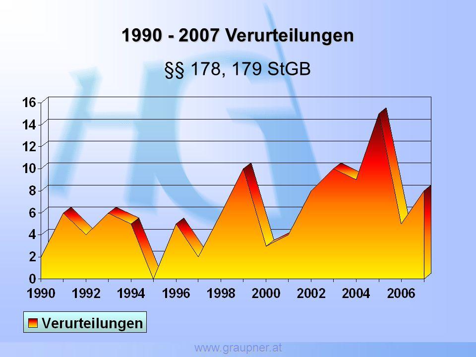 www.graupner.at 1990 - 2007Verurteilungen 1990 - 2007 Verurteilungen §§ 178, 179 StGB