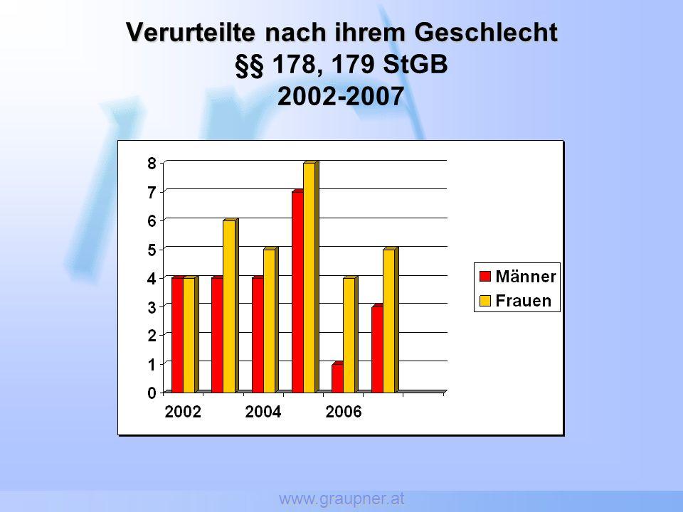 www.graupner.at Verurteilte nach ihrem Geschlecht Verurteilte nach ihrem Geschlecht §§ 178, 179 StGB 2002-2007