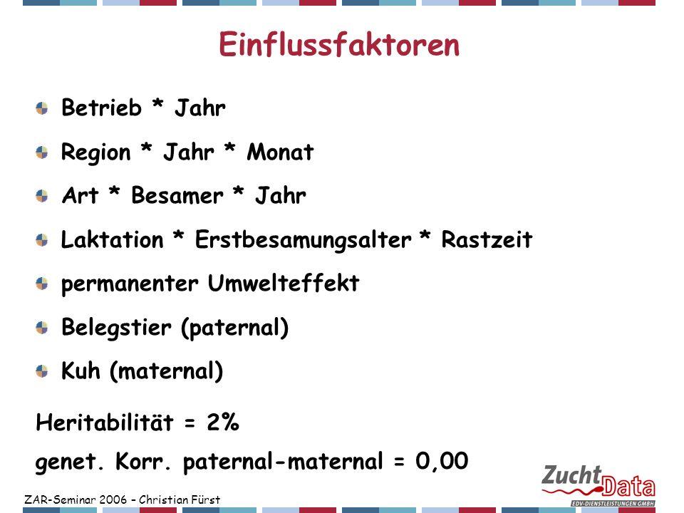 ZAR-Seminar 2006 – Christian Fürst Einflussfaktoren Betrieb * Jahr Region * Jahr * Monat Art * Besamer * Jahr Laktation * Erstbesamungsalter * Rastzei