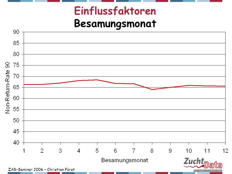 ZAR-Seminar 2006 – Christian Fürst Einflussfaktoren Besamungsmonat Einflussfaktoren Besamungsmonat