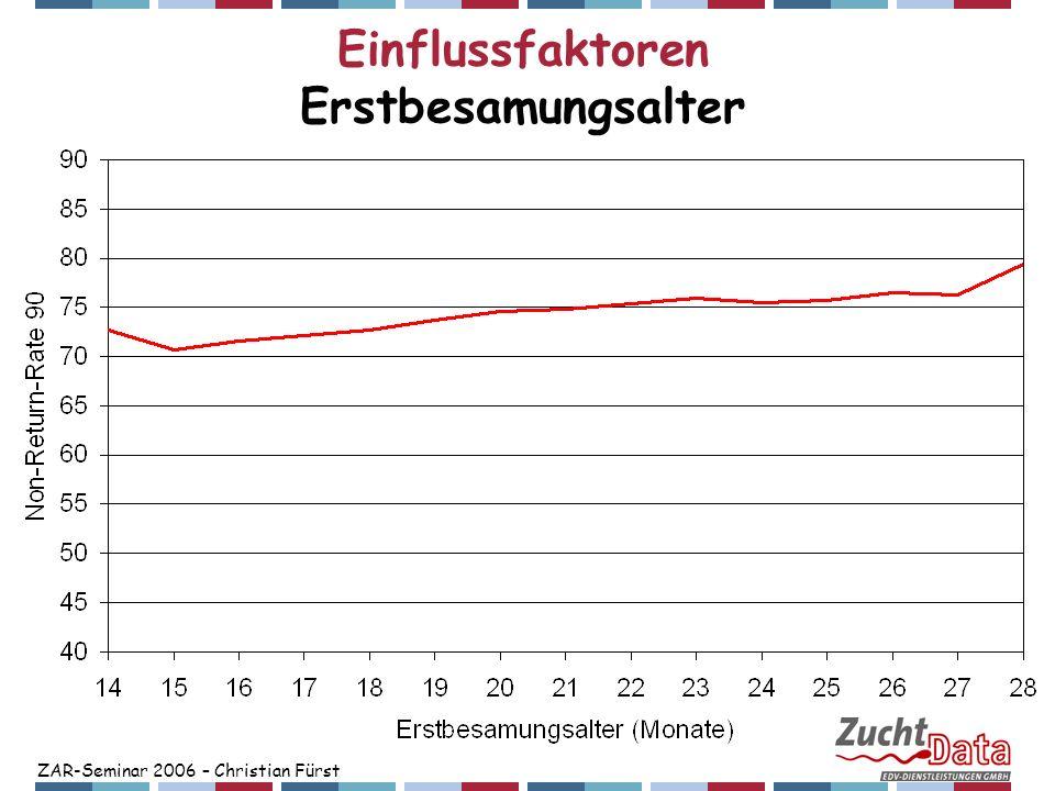 ZAR-Seminar 2006 – Christian Fürst Einflussfaktoren Erstbesamungsalter Einflussfaktoren Erstbesamungsalter