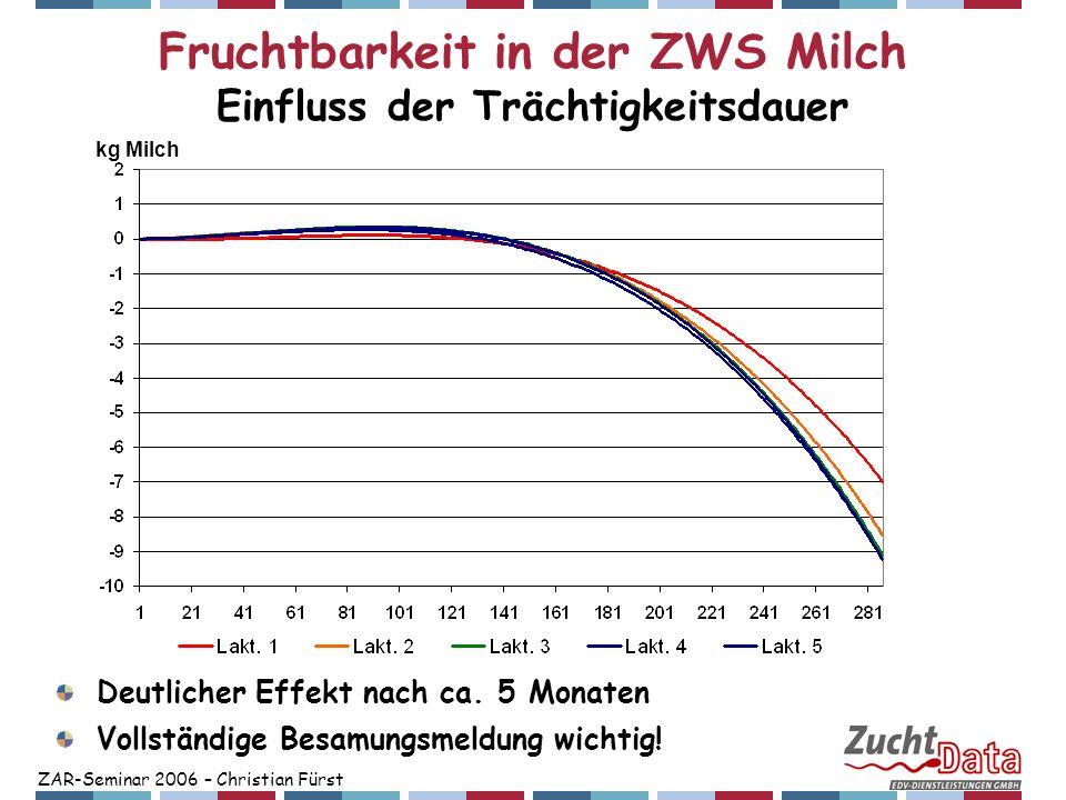 ZAR-Seminar 2006 – Christian Fürst Fruchtbarkeit in der ZWS Milch Einfluss der Trächtigkeitsdauer Deutlicher Effekt nach ca. 5 Monaten Vollständige Be