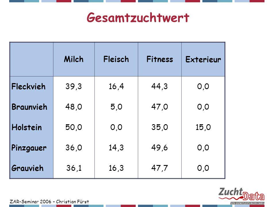 ZAR-Seminar 2006 – Christian Fürst Gesamtzuchtwert MilchFleischFitness Exterieur Fleckvieh39,316,444,30,0 Braunvieh48,05,047,00,0 Holstein50,00,035,01