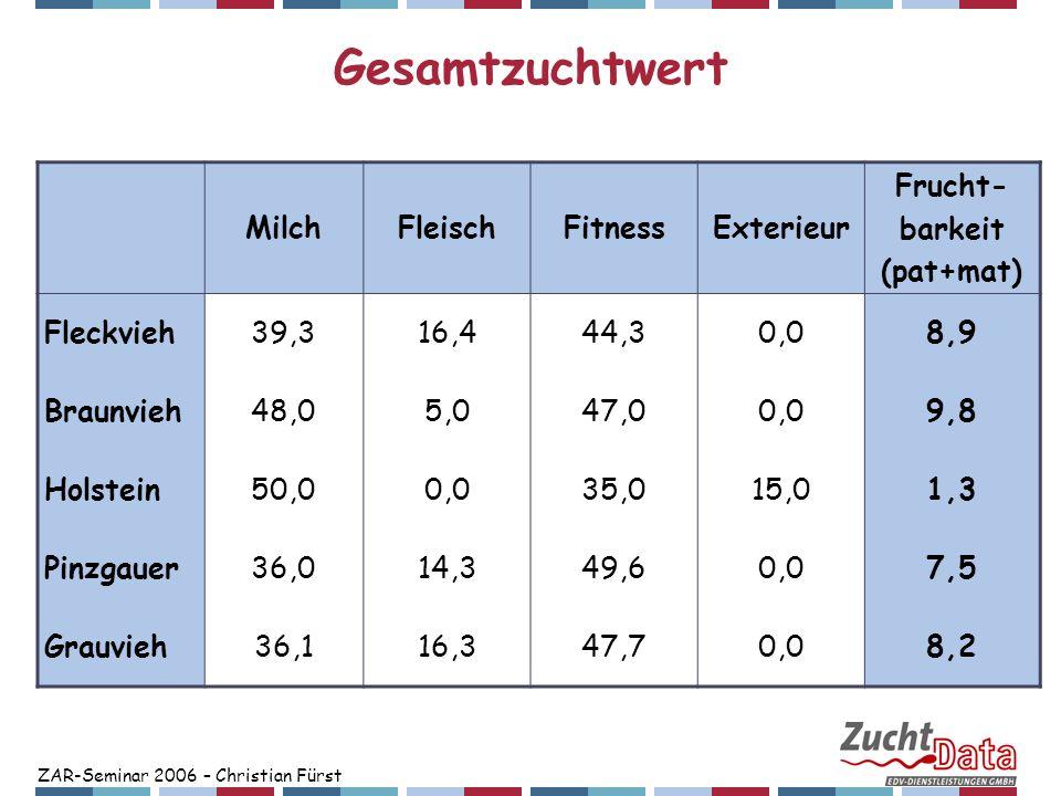 ZAR-Seminar 2006 – Christian Fürst Gesamtzuchtwert MilchFleischFitnessExterieur Frucht- barkeit (pat+mat) Fleckvieh39,316,444,30,08,9 Braunvieh48,05,0