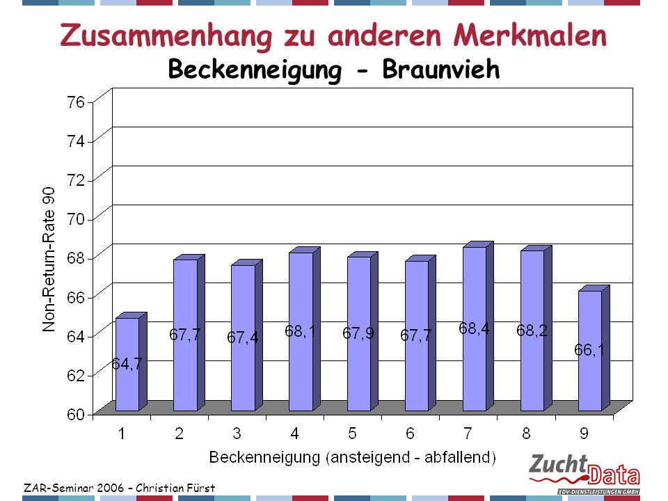 ZAR-Seminar 2006 – Christian Fürst Zusammenhang zu anderen Merkmalen Beckenneigung - Braunvieh