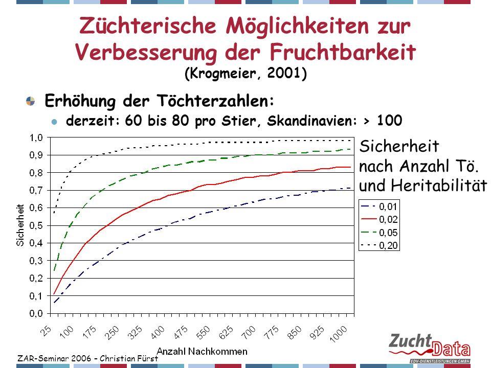 ZAR-Seminar 2006 – Christian Fürst Züchterische Möglichkeiten zur Verbesserung der Fruchtbarkeit (Krogmeier, 2001) Erhöhung der Töchterzahlen: derzeit
