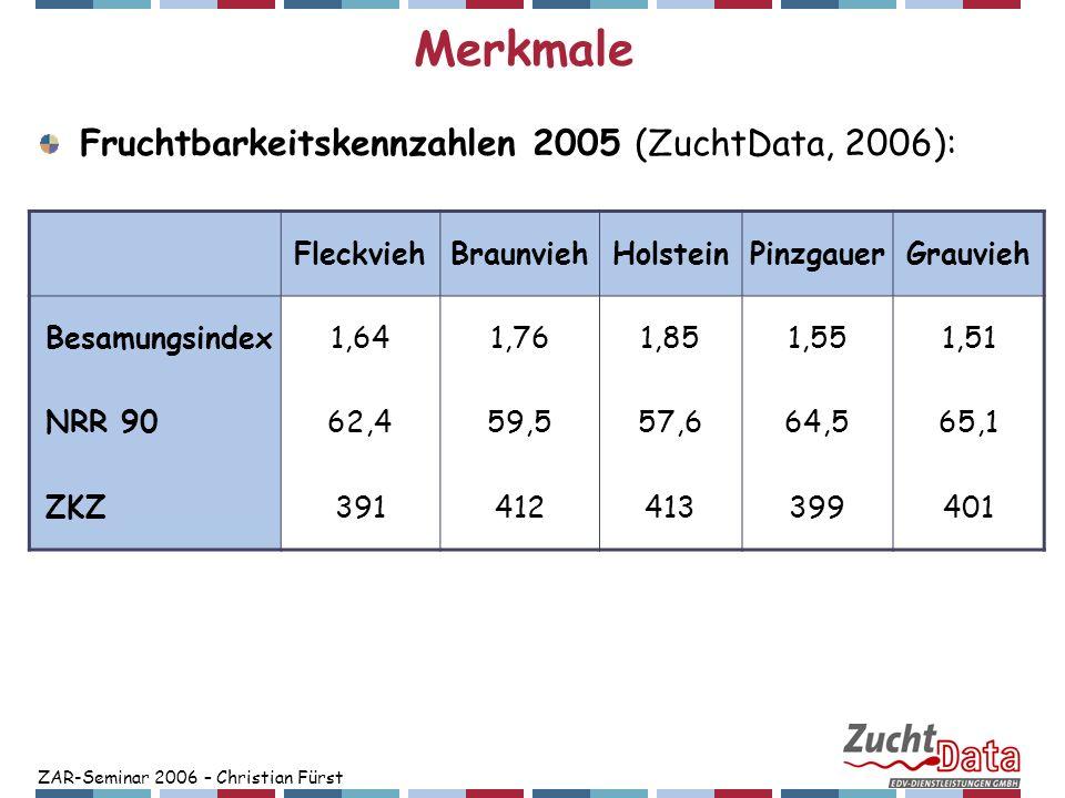 ZAR-Seminar 2006 – Christian Fürst Zusammenhang zu anderen Merkmalen Milch, Fleisch, Fitness ZW-Korrelationen – Fruchtbarkeit maternal: FleckviehBraunvieh Gesamtzuchtwert0,090,01 Milchwert-0,06-0,17 Fleischwert-0,010,09 Fitnesswert0,370,34 Milchmenge-0,08-0,20 Eiweißgehalt0,080,10 Nutzungsdauer0,200,17 Persistenz0,09-0,02 Kalbeverlauf maternal0,100,19 Totgeburten maternal0,100,12 Zellzahl0,020,07