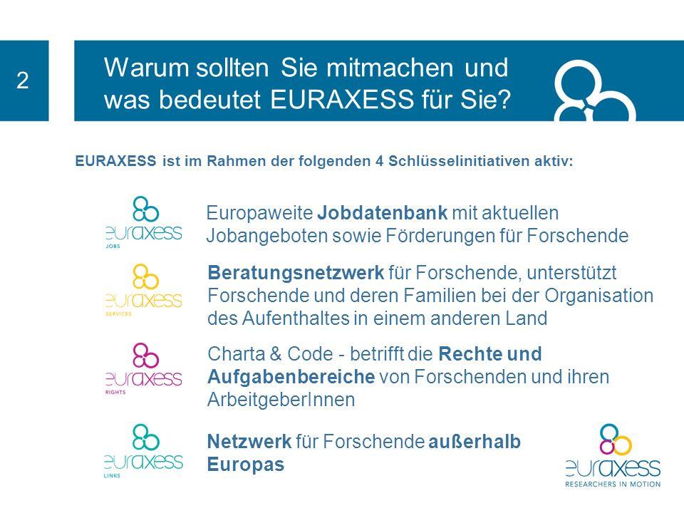 2 EURAXESS ist im Rahmen der folgenden 4 Schlüsselinitiativen aktiv: Beratungsnetzwerk für Forschende, unterstützt Forschende und deren Familien bei der Organisation des Aufenthaltes in einem anderen Land Charta & Code - betrifft die Rechte und Aufgabenbereiche von Forschenden und ihren ArbeitgeberInnen Netzwerk für Forschende außerhalb Europas Europaweite Jobdatenbank mit aktuellen Jobangeboten sowie Förderungen für Forschende