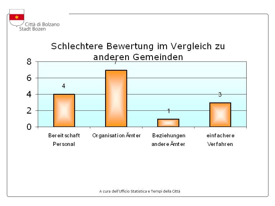 Die Bewertung im Vergleich zu 2002 47,2% der Befragten schätzen die von der Dienststelle für Bauwesen der Gemeinde Bozen angebotenen Dienste mehr oder weniger gleich gut ein wie vor drei Jahren.