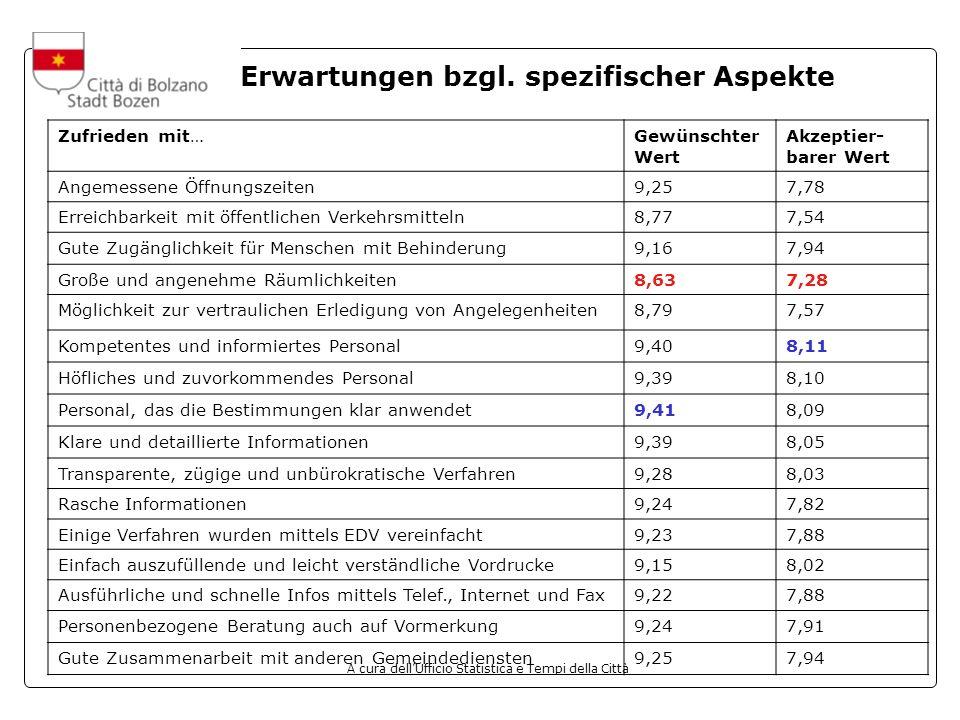 A cura dellUfficio Statistica e Tempi della Città Erwartungen bzgl. spezifischer Aspekte Zufrieden mit…Gewünschter Wert Akzeptier- barer Wert Angemess