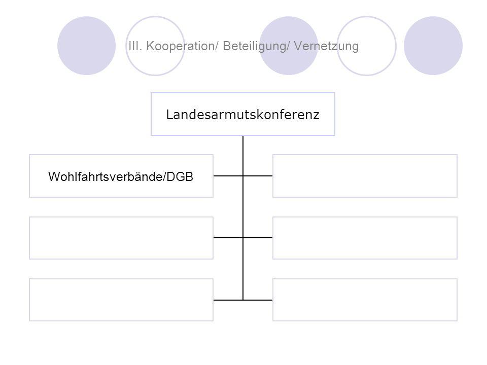 III. Kooperation/ Beteiligung/ Vernetzung Landesarmutskonferenz Wohlfahrtsverbände/DGB