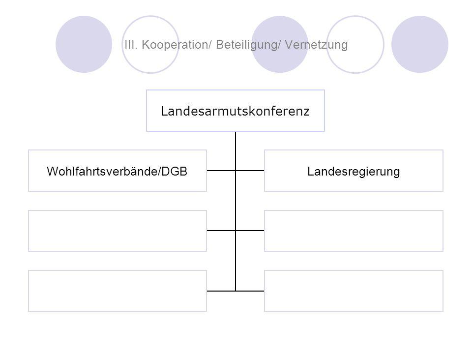 III. Kooperation/ Beteiligung/ Vernetzung Landesarmutskonferenz Wohlfahrtsverbände/DGBLandesregierung
