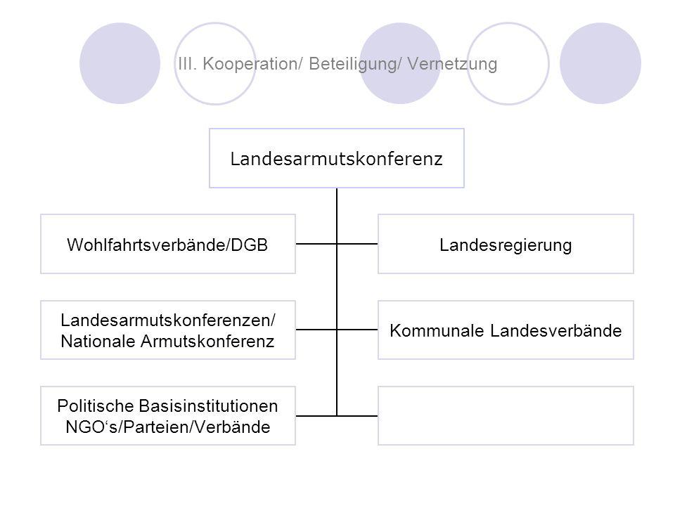 III. Kooperation/ Beteiligung/ Vernetzung Landesarmutskonferenz Wohlfahrtsverbände/DGBLandesregierung Landesarmutskonferenzen/ Nationale Armutskonfere