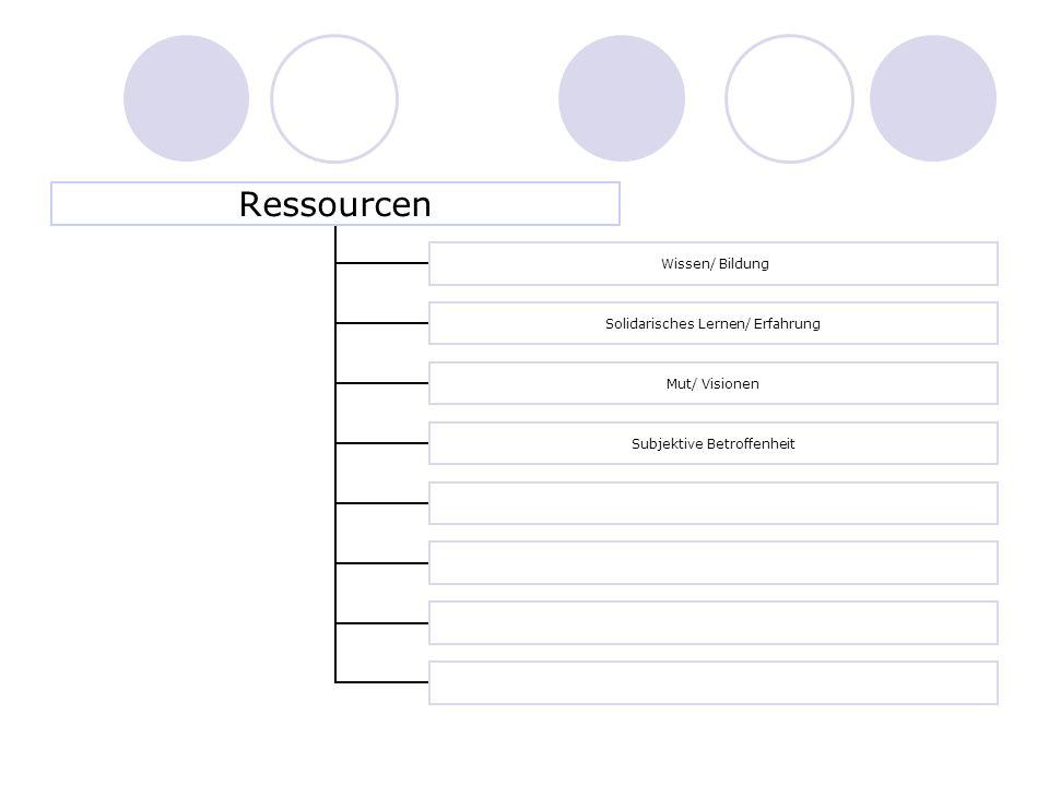 Ressourcen Wissen/ Bildung Solidarisches Lernen/ Erfahrung Mut/ Visionen Subjektive Betroffenheit