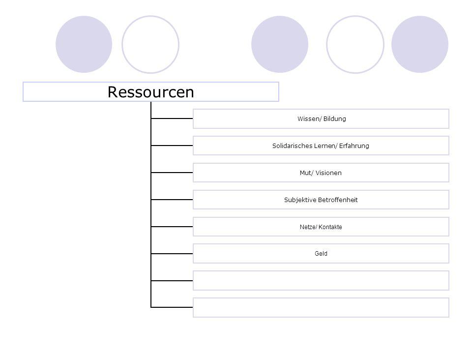 Ressourcen Wissen/ Bildung Solidarisches Lernen/ Erfahrung Mut/ Visionen Subjektive Betroffenheit Netze/ Kontakte Geld