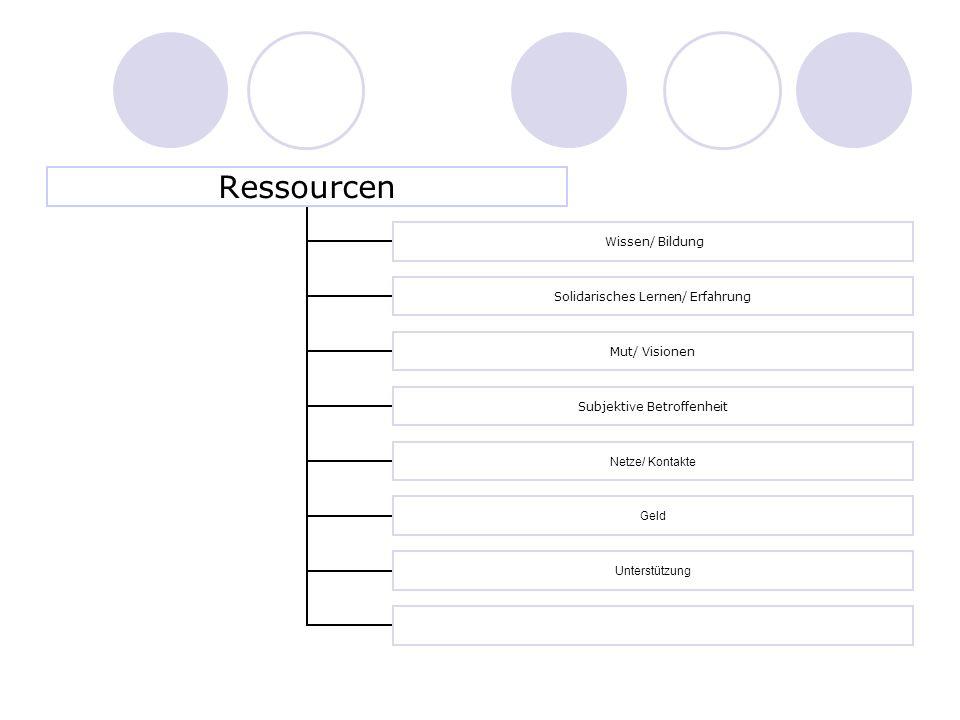 Ressourcen Wissen/ Bildung Solidarisches Lernen/ Erfahrung Mut/ Visionen Subjektive Betroffenheit Netze/ Kontakte Geld Unterstützung