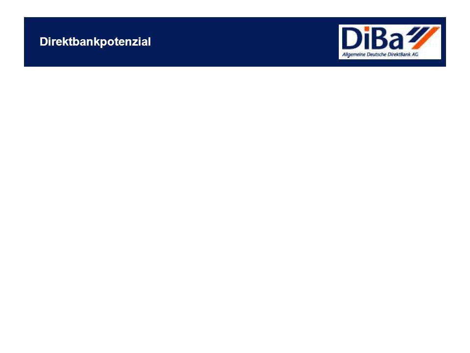 Direktbankpotenzial