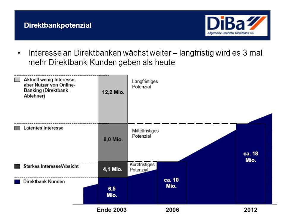 Interesse an Direktbanken wächst weiter – langfristig wird es 3 mal mehr Direktbank-Kunden geben als heute Direktbankpotenzial