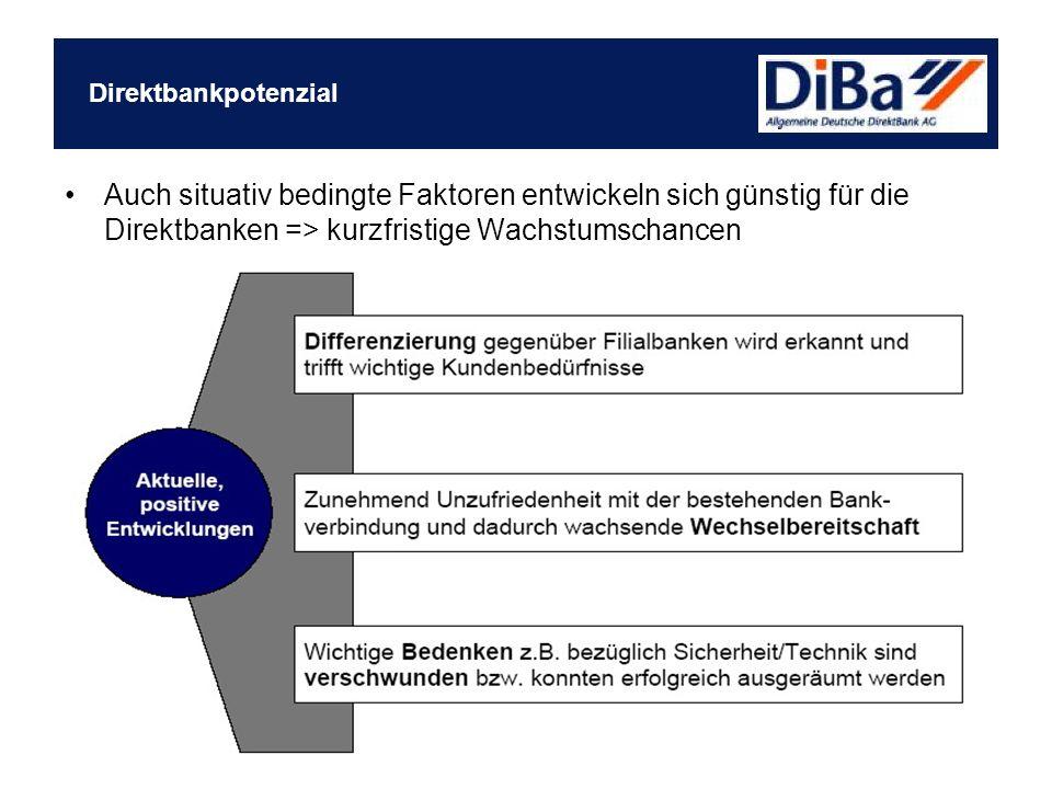 Auch situativ bedingte Faktoren entwickeln sich günstig für die Direktbanken => kurzfristige Wachstumschancen Direktbankpotenzial