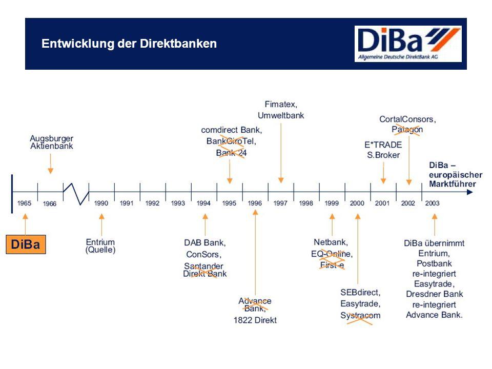 Entwicklung der Direktbanken