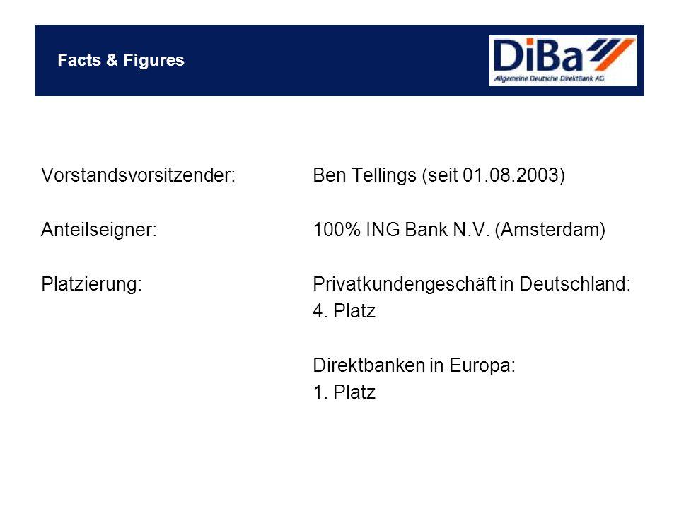 Vorstandsvorsitzender:Ben Tellings (seit 01.08.2003) Anteilseigner:100% ING Bank N.V. (Amsterdam) Platzierung:Privatkundengeschäft in Deutschland: 4.