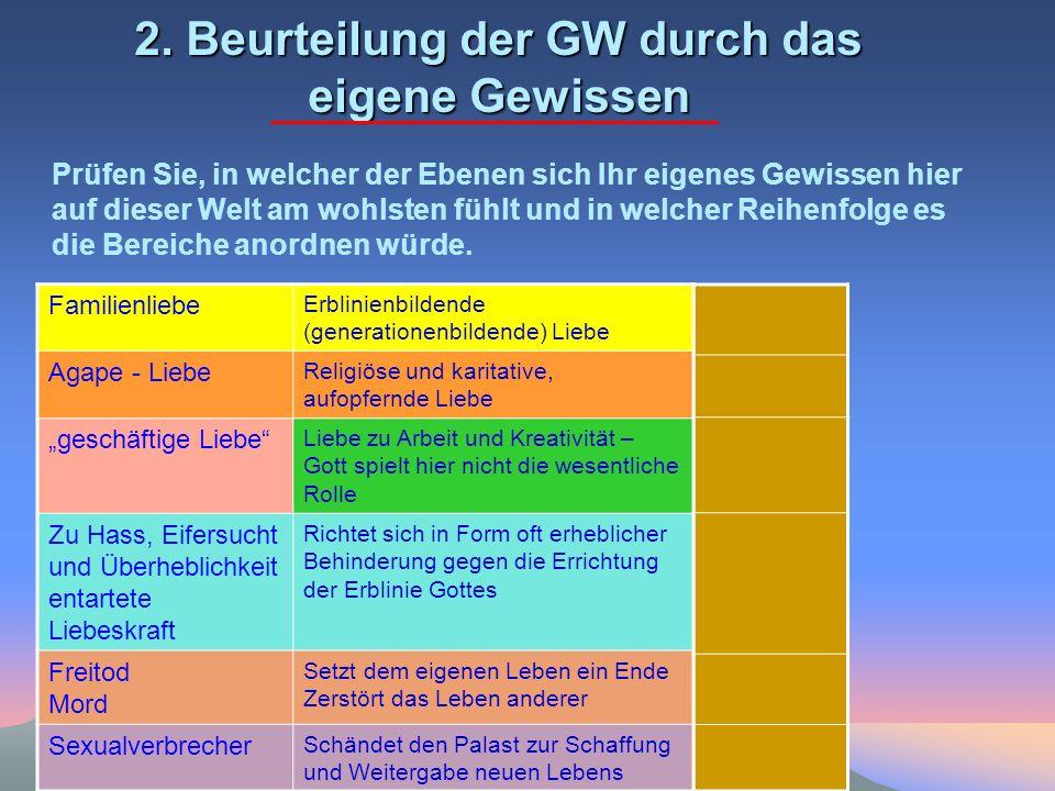 2. Beurteilung der GW durch das eigene Gewissen Familienliebe Erblinienbildende (generationenbildende) Liebe Agape - Liebe Religiöse und karitative, a