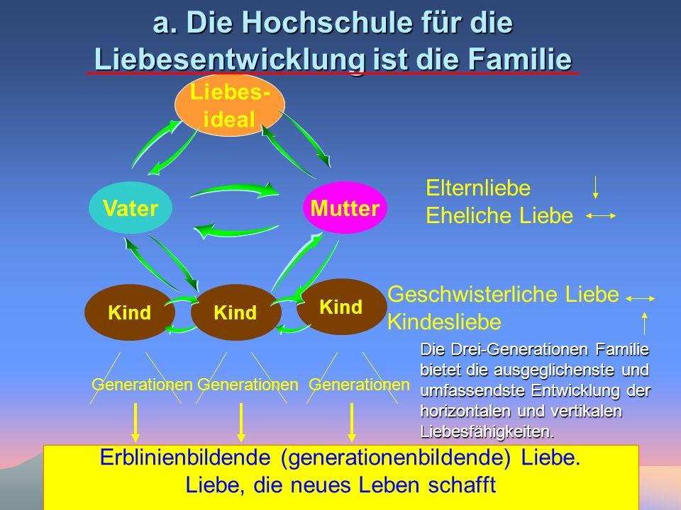 a. Die Hochschule für die Liebesentwicklung ist die Familie Erblinienbildende (generationenbildende) Liebe. Liebe, die neues Leben schafft VaterMutter
