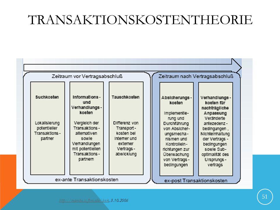 TRANSAKTIONSKOSTENTHEORIE 51 http://mambo.cs.fhm.edu/lenkhttp://mambo.cs.fhm.edu/lenk, 3.10.2006