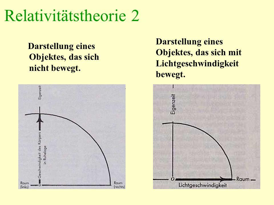 Relativitätstheorie 2 Darstellung eines Objektes, das sich nicht bewegt. Darstellung eines Objektes, das sich mit Lichtgeschwindigkeit bewegt.