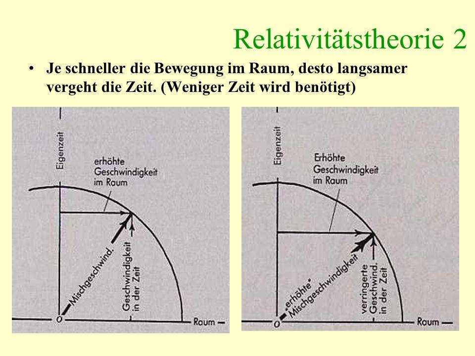 Relativitätstheorie 2 Je schneller die Bewegung im Raum, desto langsamer vergeht die Zeit. (Weniger Zeit wird benötigt)