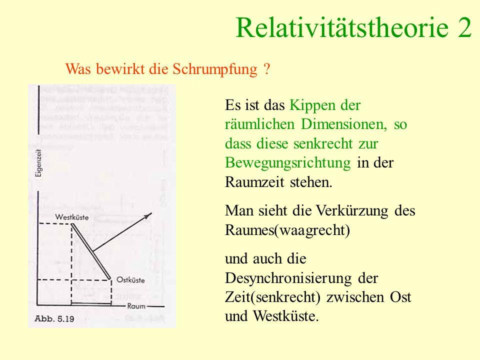 Relativitätstheorie 2 Was bewirkt die Schrumpfung ? Es ist das Kippen der räumlichen Dimensionen, so dass diese senkrecht zur Bewegungsrichtung in der