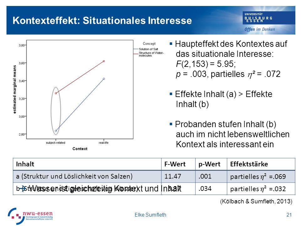 Kontexteffekt: Situationales Interesse 21 Haupteffekt des Kontextes auf das situationale Interesse: F(2,153) = 5.95; p =.003, partielles ² =.072 Effekte Inhalt (a) > Effekte Inhalt (b) Probanden stufen Inhalt (b) auch im nicht lebensweltlichen Kontext als interessant ein InhaltF-Wertp-WertEffektstärke a (Struktur und Löslichkeit von Salzen)11.47.001 partielles ² =.069 b (Struktur und Eigenschaft von Wasser) 5.37.034 partielles ² =.032 Wasser ist gleichzeitig Kontext und Inhalt Elke Sumfleth (Kölbach & Sumfleth, 2013)