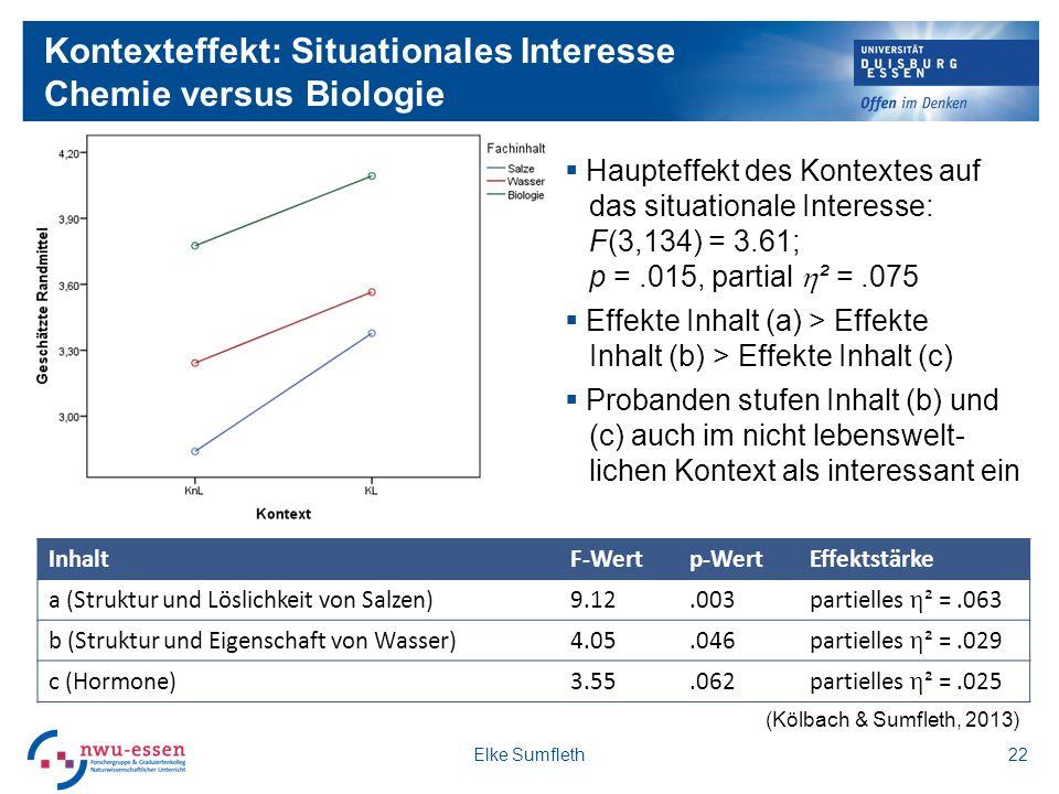 Kontexteffekt: Situationales Interesse Chemie versus Biologie 22 Haupteffekt des Kontextes auf das situationale Interesse: F(3,134) = 3.61; p =.015, partial ² =.075 Effekte Inhalt (a) > Effekte Inhalt (b) > Effekte Inhalt (c) Probanden stufen Inhalt (b) und (c) auch im nicht lebenswelt- lichen Kontext als interessant ein InhaltF-Wertp-WertEffektstärke a (Struktur und Löslichkeit von Salzen)9.12.003 partielles ² =.063 b (Struktur und Eigenschaft von Wasser)4.05.046 partielles ² =.029 c (Hormone)3.55.062 partielles ² =.025 Elke Sumfleth (Kölbach & Sumfleth, 2013)