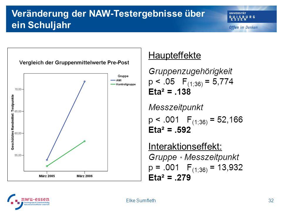 Veränderung der NAW-Testergebnisse über ein Schuljahr Haupteffekte Gruppenzugehörigkeit p <.05 F (1;36) = 5,774 Eta² =.138 Messzeitpunkt p <.001 F (1;36) = 52,166 Eta² =.592 Interaktionseffekt: Gruppe * Messzeitpunkt p =.001 F (1;36) = 13,932 Eta² =.279 Elke Sumfleth32