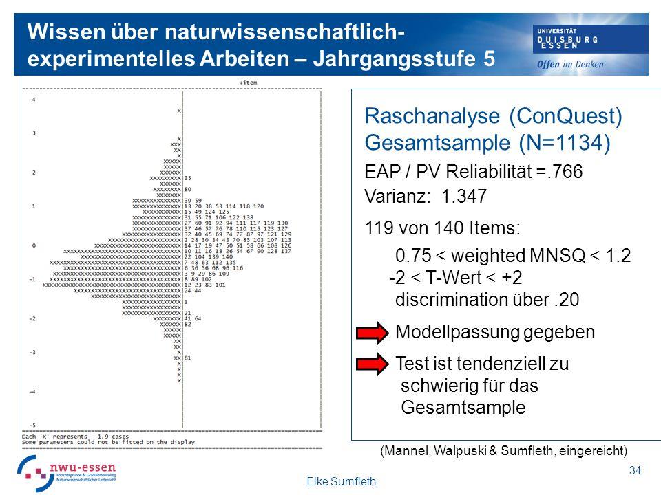 Wissen über naturwissenschaftlich- experimentelles Arbeiten – Jahrgangsstufe 5 Raschanalyse (ConQuest) Gesamtsample (N=1134) EAP / PV Reliabilität =.766 Varianz: 1.347 119 von 140 Items: 0.75 < weighted MNSQ < 1.2 -2 < T-Wert < +2 discrimination über.20 Modellpassung gegeben Test ist tendenziell zu schwierig für das Gesamtsample Elke Sumfleth 34 (Mannel, Walpuski & Sumfleth, eingereicht)
