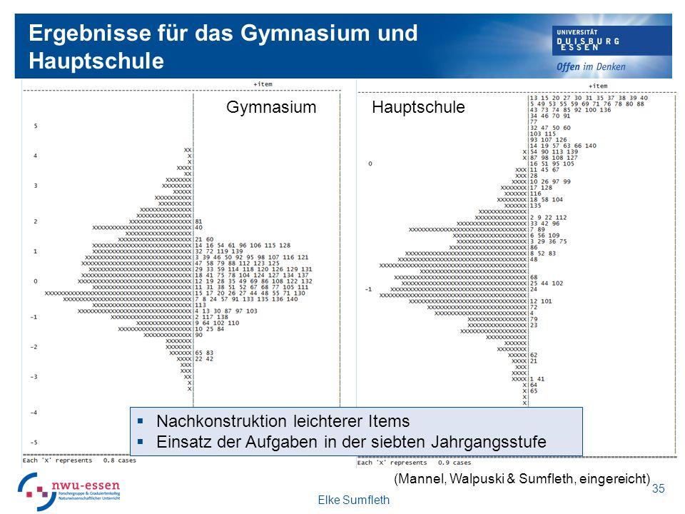 Ergebnisse für das Gymnasium und Hauptschule GymnasiumHauptschule Nachkonstruktion leichterer Items Einsatz der Aufgaben in der siebten Jahrgangsstufe