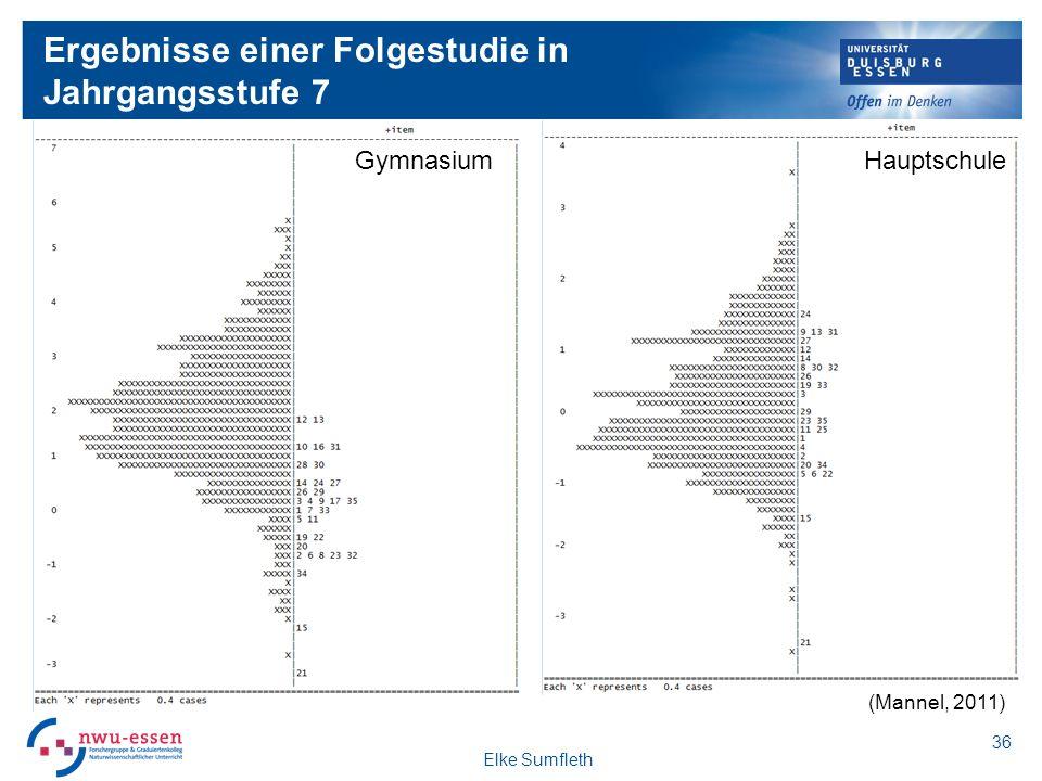Ergebnisse einer Folgestudie in Jahrgangsstufe 7 Gesamtsample Gymnasium Hauptschule Elke Sumfleth 36 (Mannel, 2011)