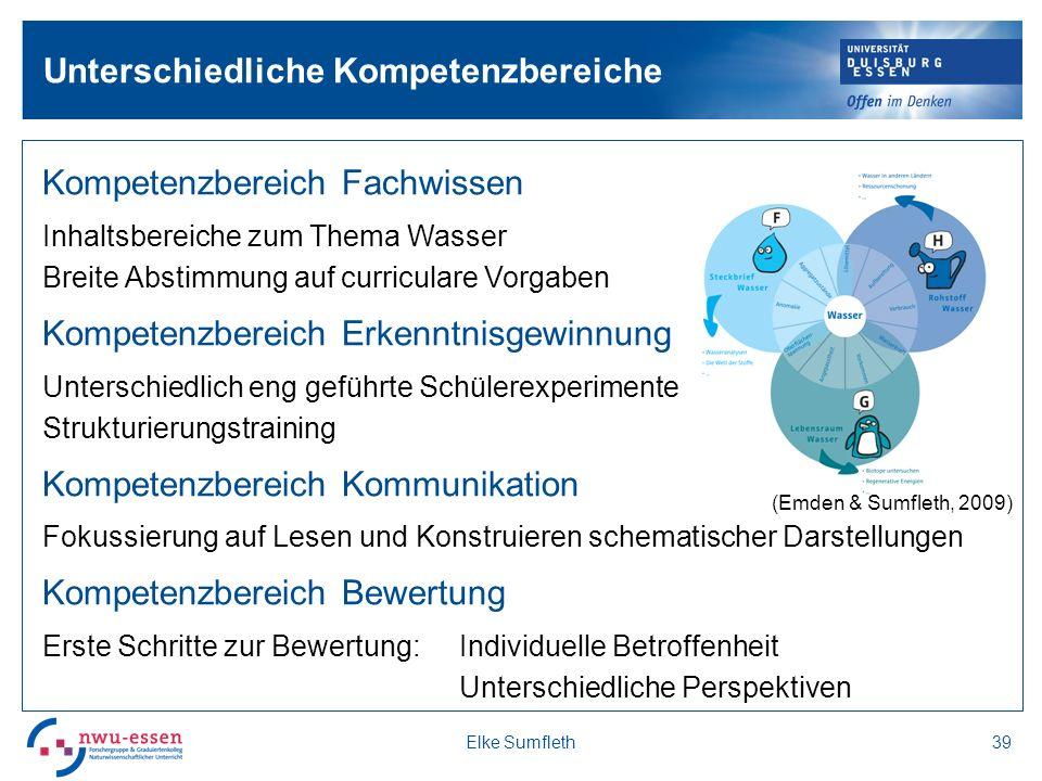 Unterschiedliche Kompetenzbereiche Kompetenzbereich Fachwissen Inhaltsbereiche zum Thema Wasser Breite Abstimmung auf curriculare Vorgaben Kompetenzbe