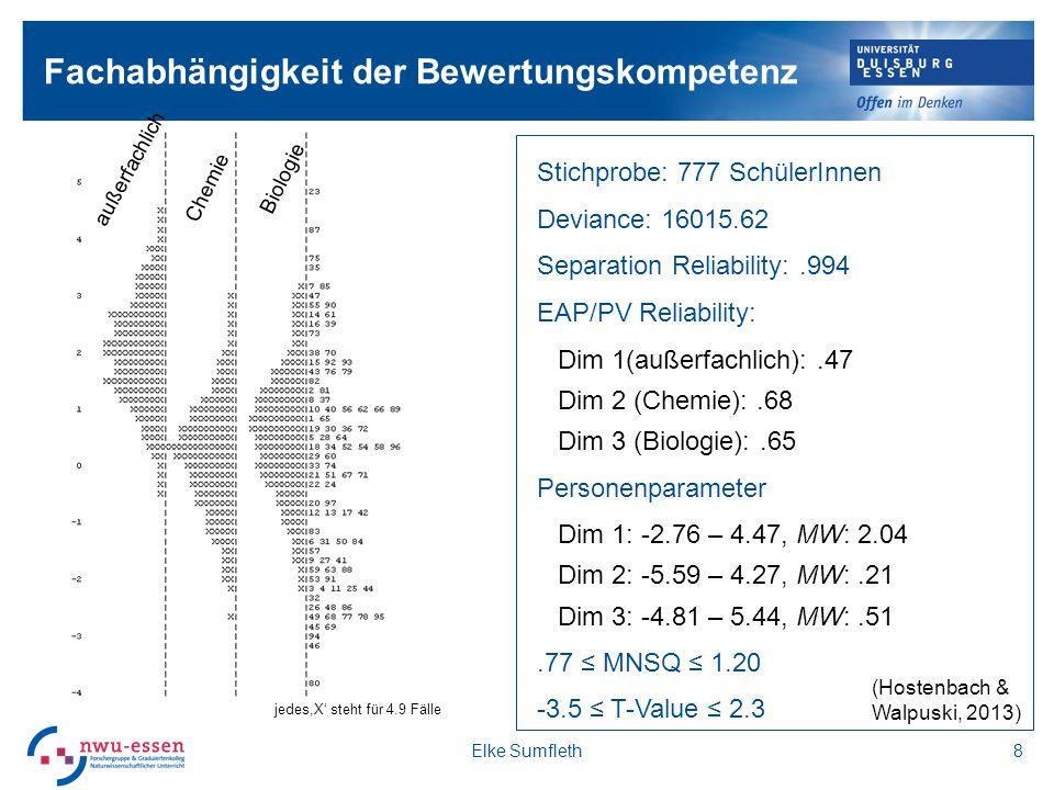 Fachabhängigkeit der Bewertungskompetenz Stichprobe: 777 SchülerInnen Deviance: 16015.62 Separation Reliability:.994 EAP/PV Reliability: Dim 1(außerfachlich):.47 Dim 2 (Chemie):.68 Dim 3 (Biologie):.65 Personenparameter Dim 1: -2.76 – 4.47, MW: 2.04 Dim 2: -5.59 – 4.27, MW:.21 Dim 3: -4.81 – 5.44, MW:.51.77 MNSQ 1.20 -3.5 T-Value 2.3 8 jedes,X steht für 4.9 Fälle Chemie Biologie außerfachlich Elke Sumfleth (Hostenbach & Walpuski, 2013)