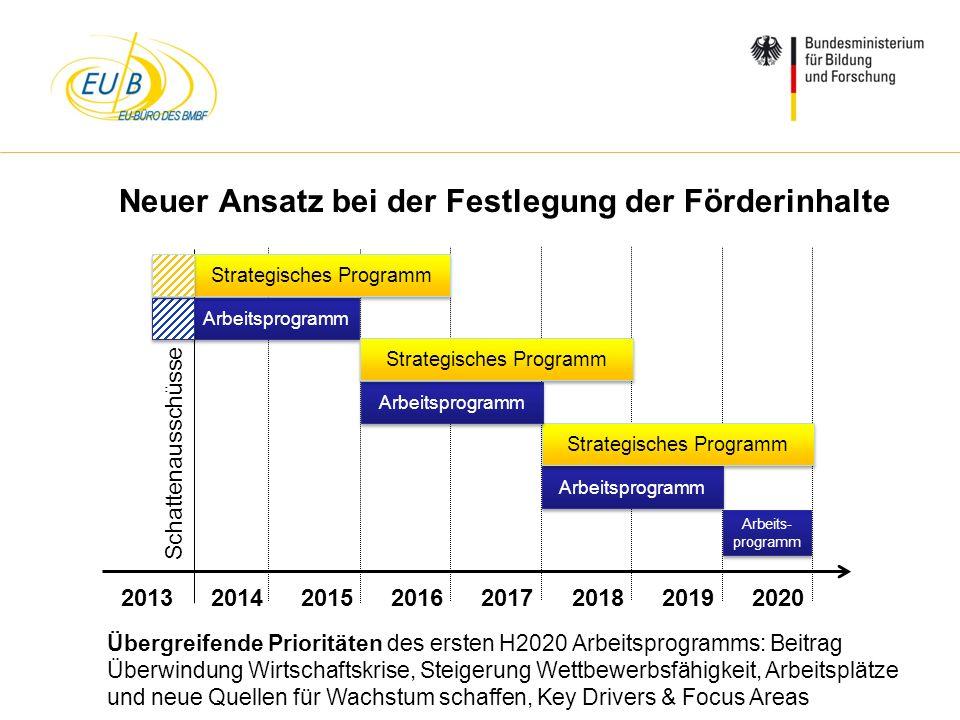 W. Diekmann, IHK Trier, 05.02.2014 Neuer Ansatz bei der Festlegung der Förderinhalte 20132014201520162017201820192020 Arbeits- programm Schattenaussch