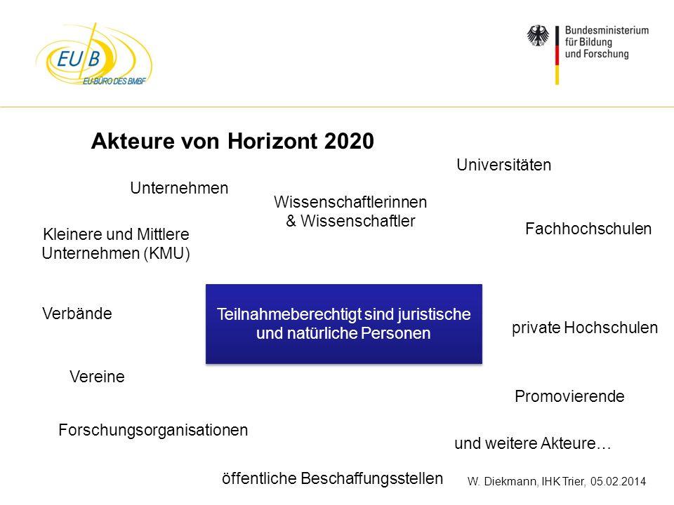 W. Diekmann, IHK Trier, 05.02.2014 Unternehmen Teilnahmeberechtigt sind juristische und natürliche Personen Universitäten Fachhochschulen private Hoch