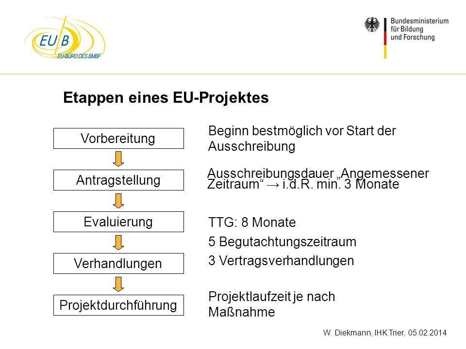 W. Diekmann, IHK Trier, 05.02.2014 Etappen eines EU-Projektes Vorbereitung Antragstellung Evaluierung Verhandlungen Projektdurchführung Beginn bestmög