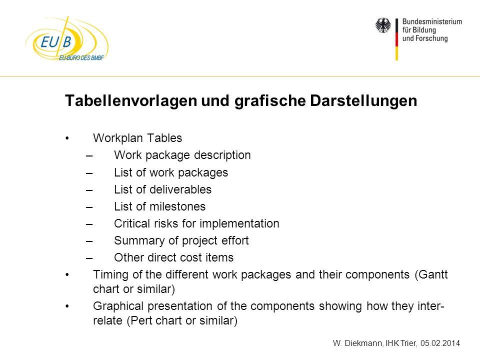 W. Diekmann, IHK Trier, 05.02.2014 Tabellenvorlagen und grafische Darstellungen Workplan Tables –Work package description –List of work packages –List