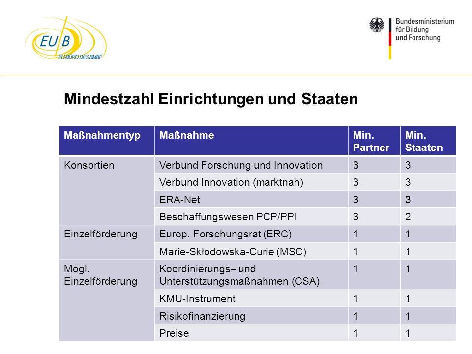 W. Diekmann, IHK Trier, 05.02.2014 Mindestzahl Einrichtungen und Staaten MaßnahmentypMaßnahmeMin. Partner Min. Staaten KonsortienVerbund Forschung und