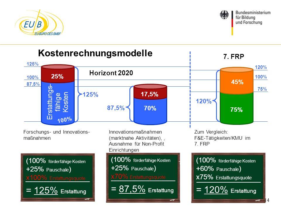 W. Diekmann, IHK Trier, 05.02.2014 Erstattungs- fähige Kosten 100% 125% Forschungs- und Innovations- maßnahmen 87,5% (100% förderfähige Kosten +25% Pa