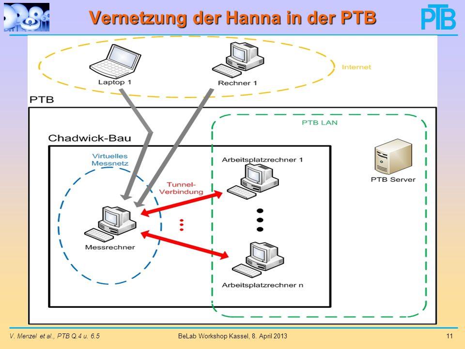 Vernetzung der Hanna in der PTB V.Menzel et al., PTB Q.4 u.
