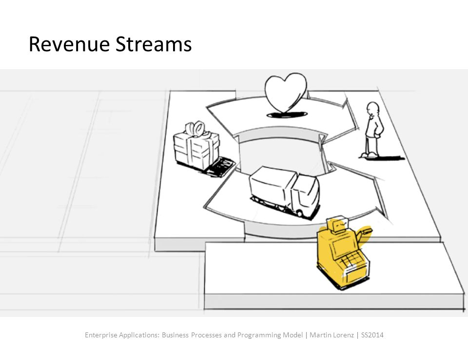 Revenue Streams Enterprise Applications: Business Processes and Programming Model | Martin Lorenz | SS2014