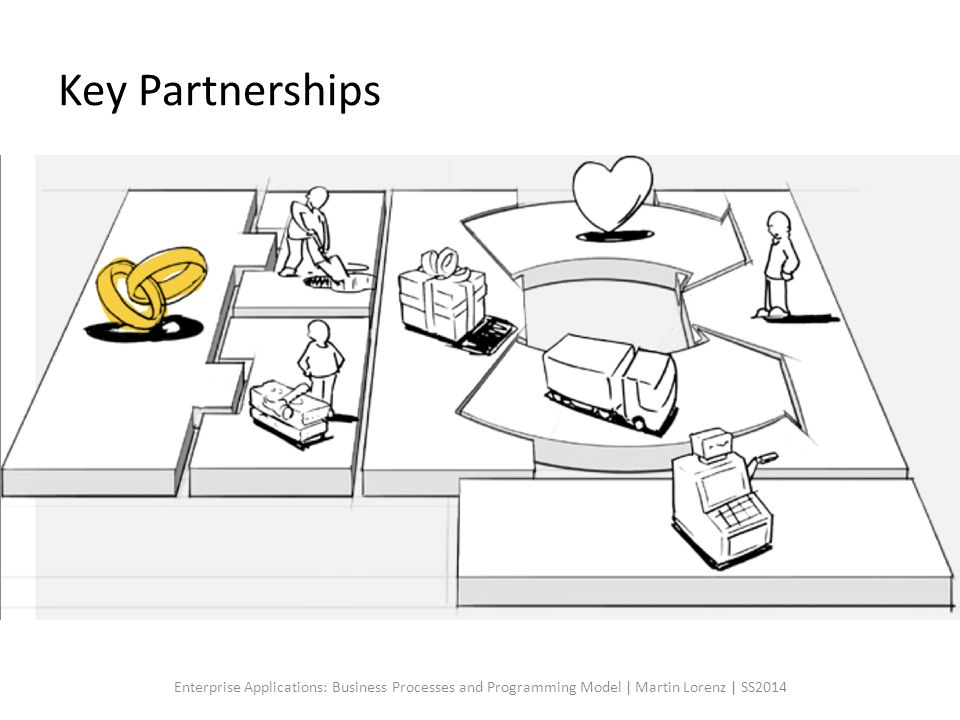 Key Partnerships Enterprise Applications: Business Processes and Programming Model | Martin Lorenz | SS2014