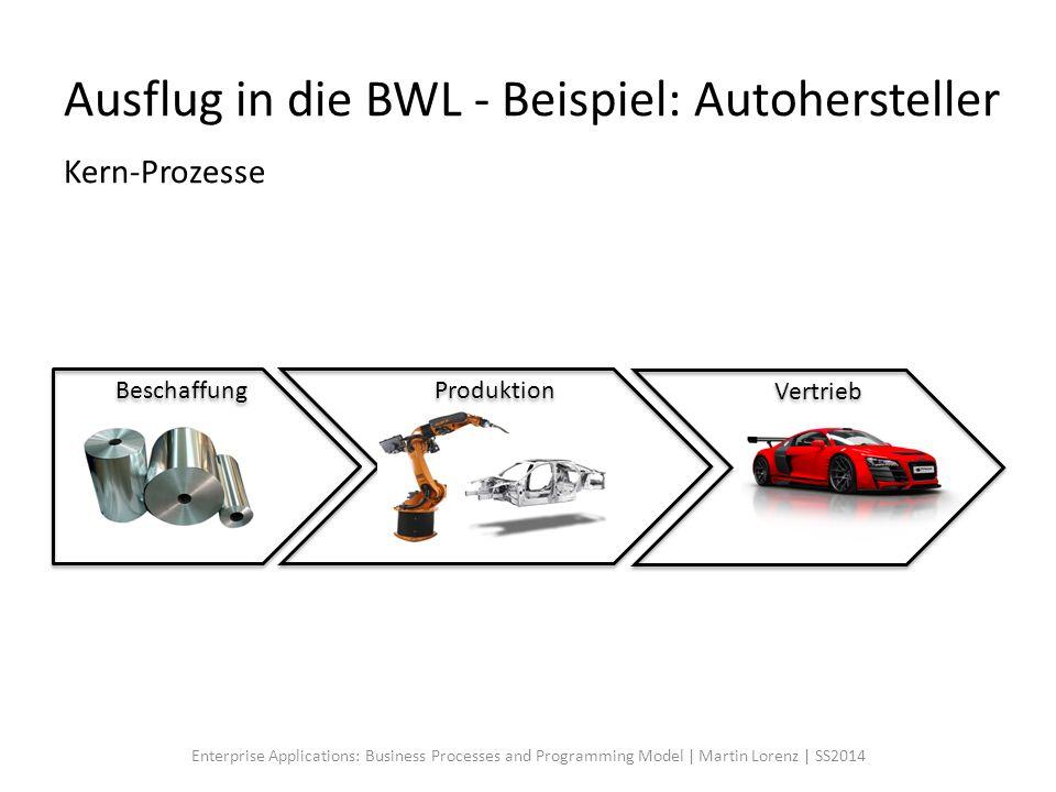 Ausflug in die BWL - Beispiel: Autohersteller Kern-Prozesse Beschaffung Vertrieb Produktion Enterprise Applications: Business Processes and Programmin